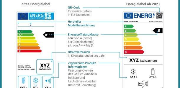 Warum ein neues EU-Energielabel ?